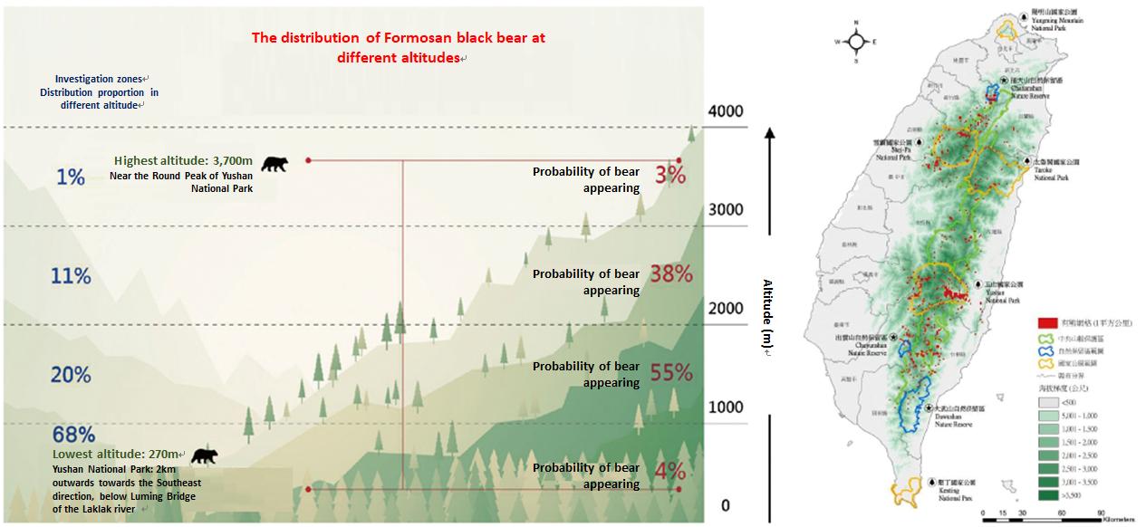 臺灣黑熊於不同海拔梯度分布圖